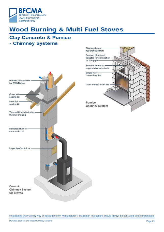 how to clear a blocked chimney flue